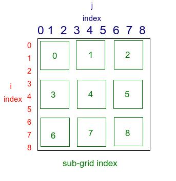 Sudoku subgrids