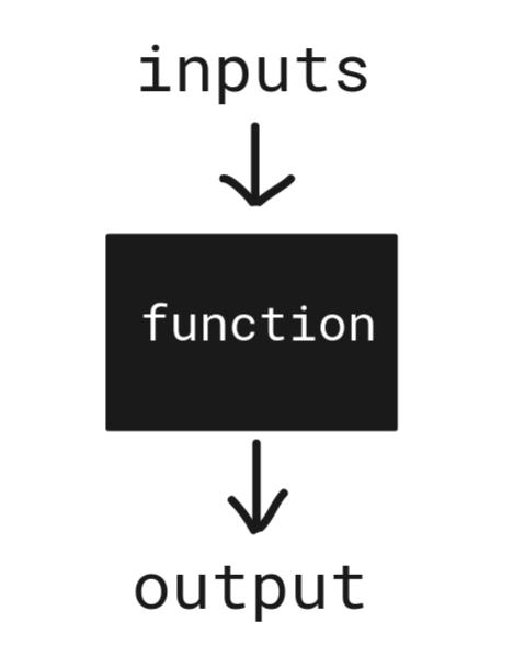 Function as a black box machine