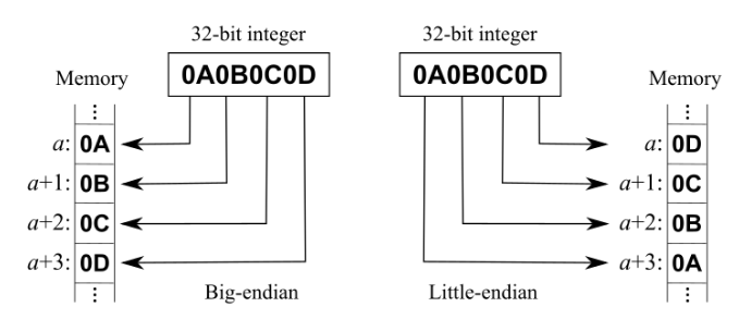 The numerical data in the header of a wav file is stored in little-endian ordering.