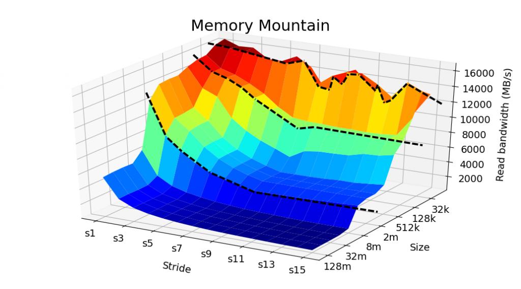 Memory Mountain